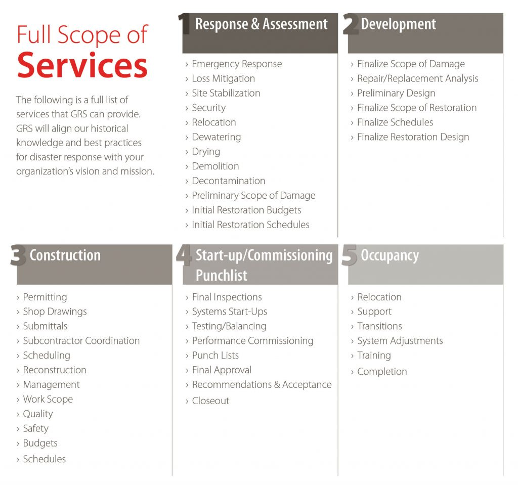 GRS Scope of Service Listing